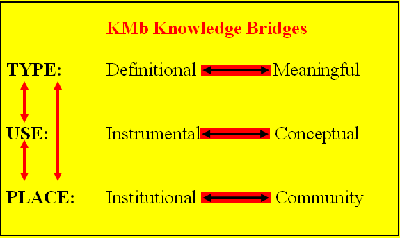 a comparison between the three types of knowledge The different types of information system that  this is a three level  by changing our criteria to the differnt types of date / information / knowledge that.